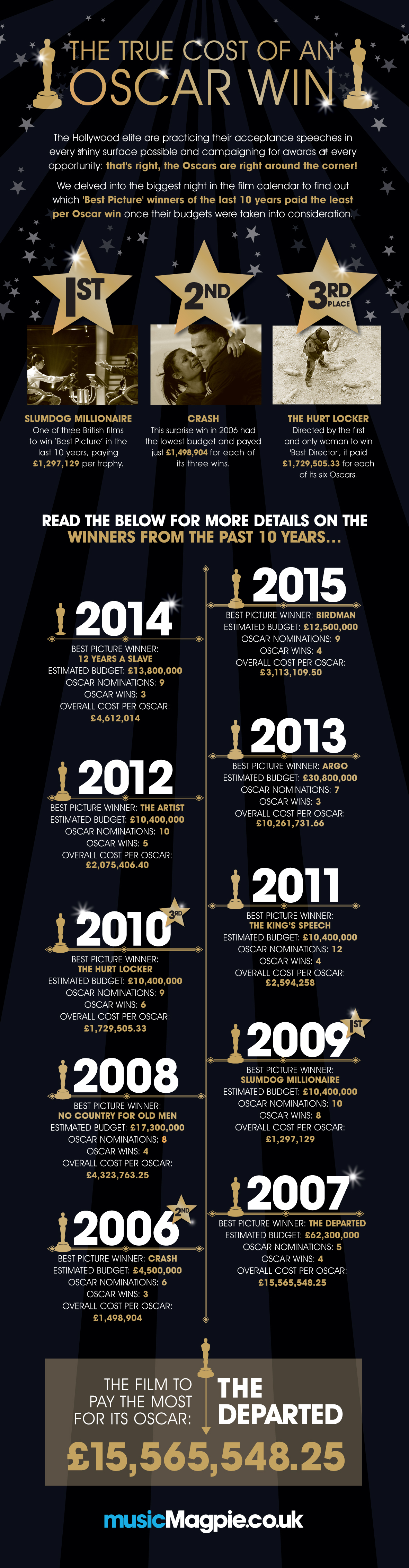 The Oscars Infographic