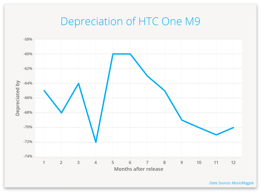 mM-Graph_HTC One M9