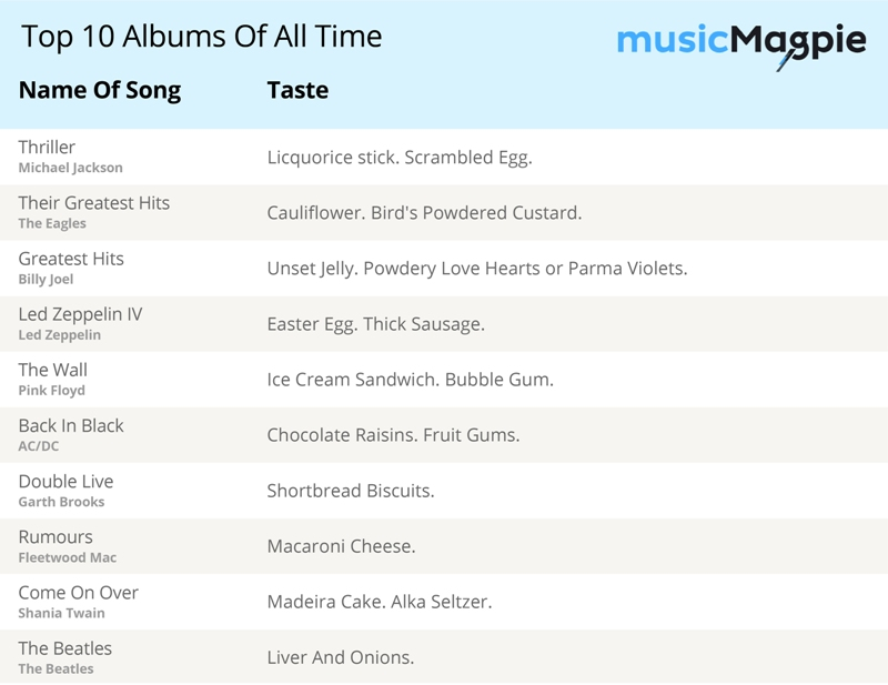 MM All Time Albums